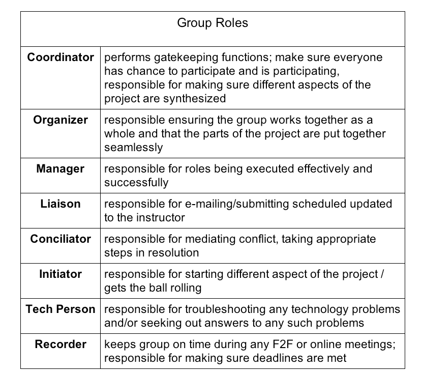 Description of group roles