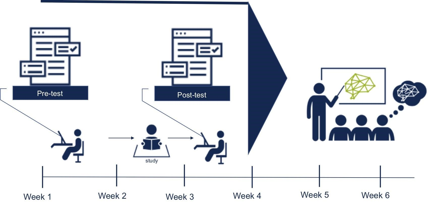 Figure 2: Student takes a pretest, the treatment that provides study material and then a post-test to close the gap