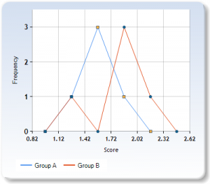 Frequency polygon table after teacher's intervention