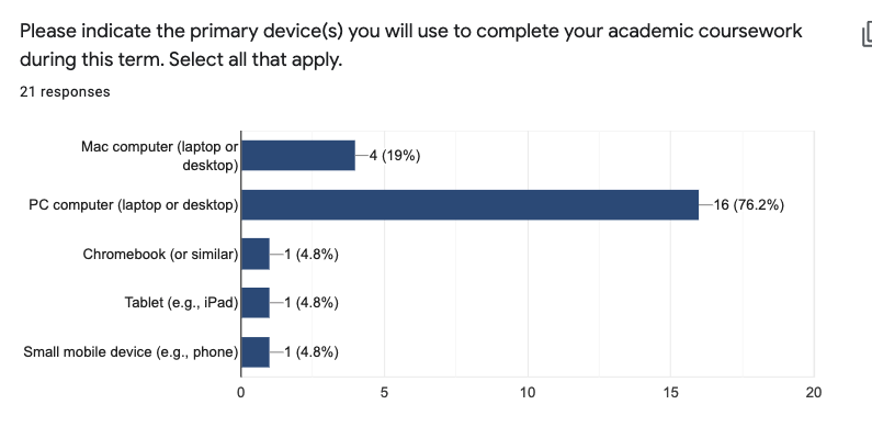 Screenshot of bar graph depicting devices used by students to complete academic coursework.