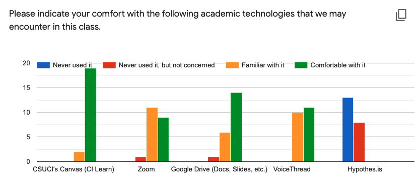 Screenshot of bar graph that depicts student information form responses indicating their relative comfort with learning technologies that would be encountered in this class.